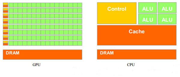 GPU&CPU